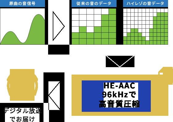 原曲の音信号 > 従来の音のデータ ハイレゾの音データ > HE-AAC96kHzで高音質圧縮 > デジタル放送でお届け