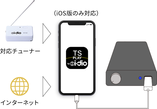 対応チューナー/インターネット > iPhone - 対応DAC